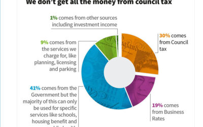 Cornwall Council's Draft Budget – Have Your Say!